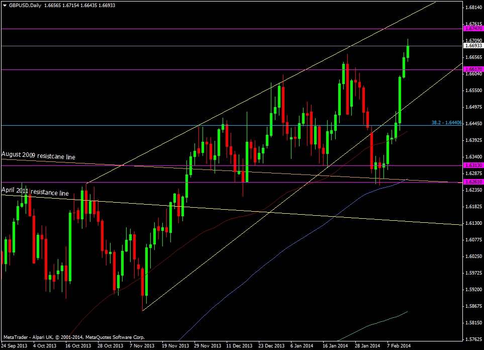 gbpusd-daily-chart-14-02-2014